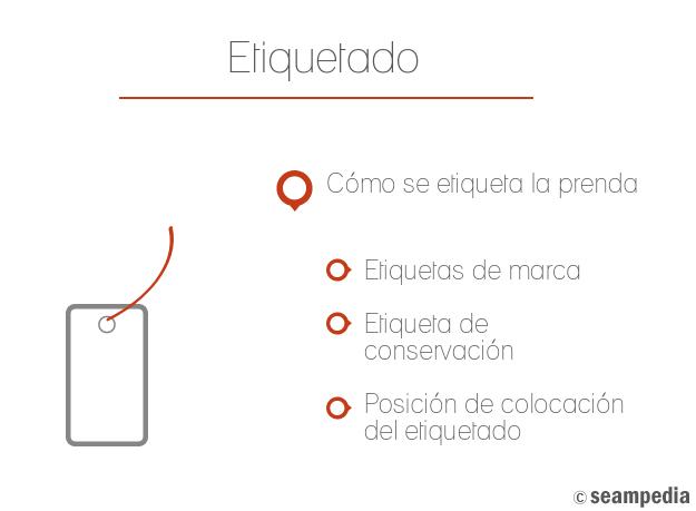 Manual de etiquetado en la industria de confección Como se etiqueta una prenda