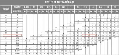 Como calcular el número de piezas a inspeccionar con la AQL Tabla B numero de rechazos aceptados