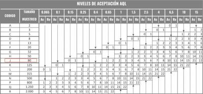 Como calcular el número de piezas a inspeccionar con la AQL Tabla B