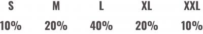 Distribución por TALLA para calcular la AQL