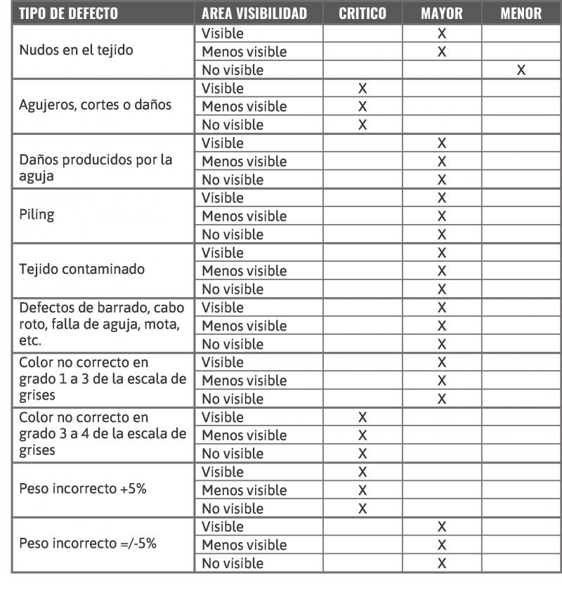 LISTADO DE DEFECTOS DE TEJIDO SEGUN MANUAL DE DEFECTO DE PRENDA