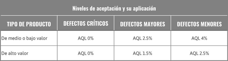 Porcentaje normalmente más empleado en la AQL para la fabricación de confección industrial