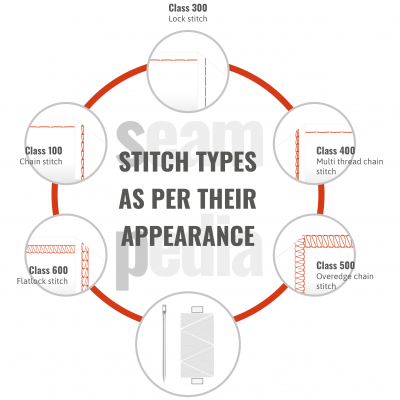 STITCH TYPES AS PER THEIR APPEARANCE