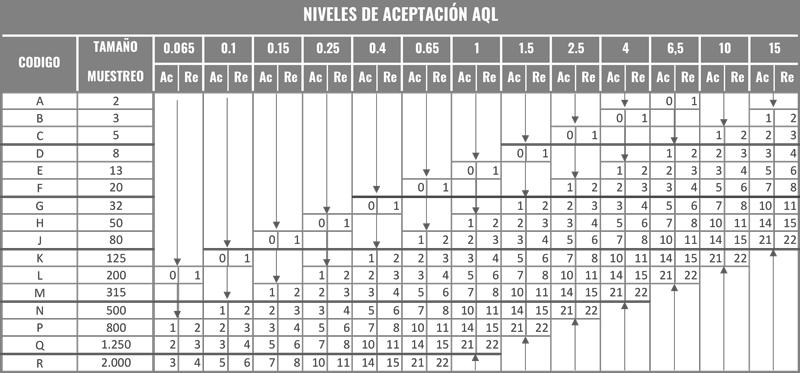 TABLA B para el calculo de la AQL en la producción de ropa industrial
