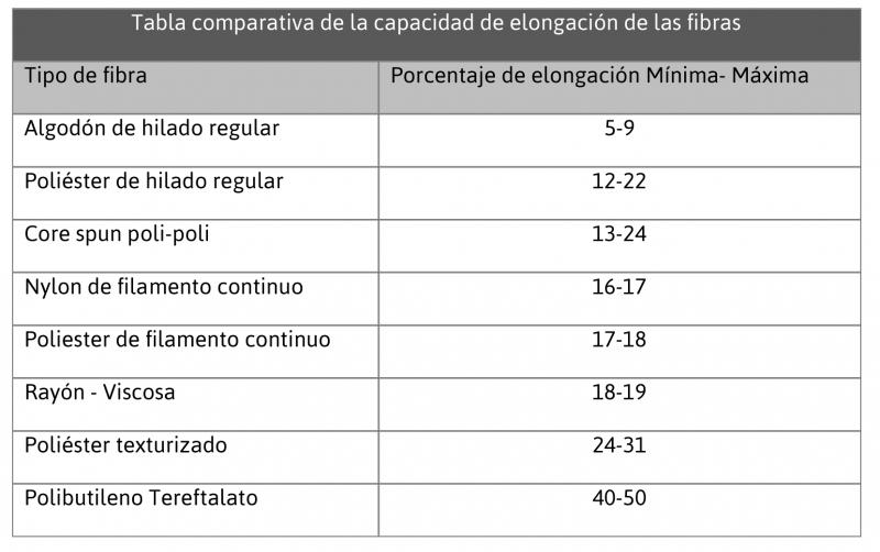 Tabla comparativa de la capacidad de elongación de la fibra en el hilo de coser