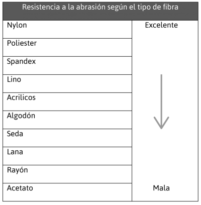 resistencia a la abrasion según el tipo de fibra en el hilo de coser para la industria de la confección