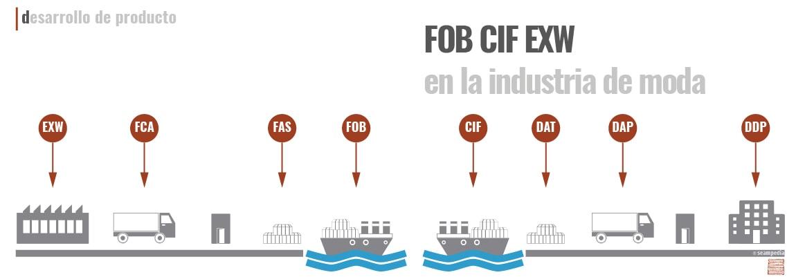 FOB CIF EXW en la industria de la moda