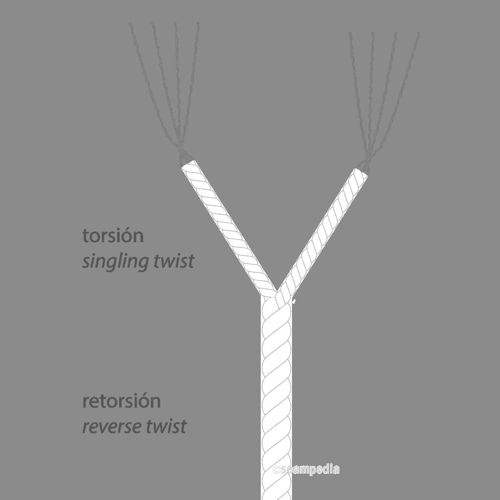 Torsión y retorsión según los tipos de hilo de coser