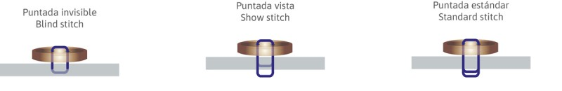About the button Acerca del botón
