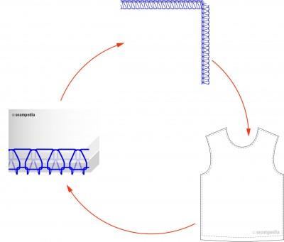 puntos clave costura ajustar costura margen adjust seam margin