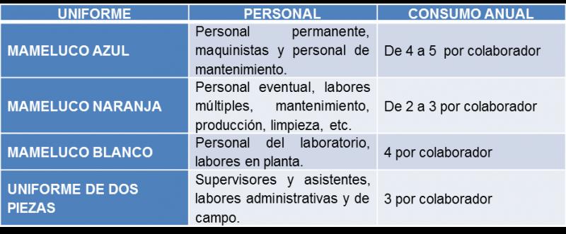1 TIPOS DE UNIFORMES EN PLANTA Y EL CONSUMO ANUAL POR TRABAJADOR SEGÚN LOGÍSTICA