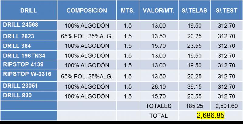 16 COSTOS TEST DE CALIDAD POR TIPO DE DRILL