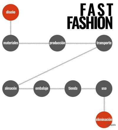 Cadena de valor de la moda fast fashion