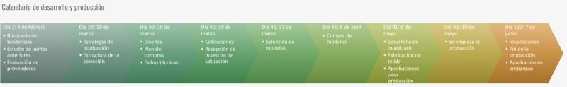 Ciclo y calendario de colección Calendario de desarrollo y producción