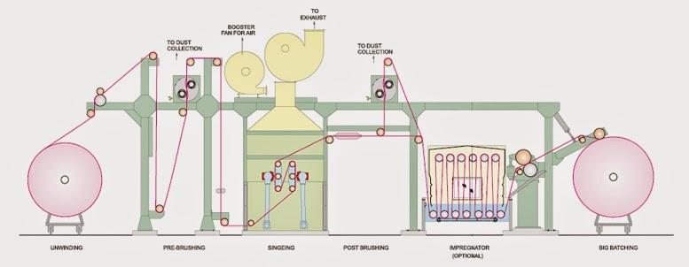 Capitulo 9_textilizacion_Francisco Mejia Azcarate_031 (Gas Singening Machine)