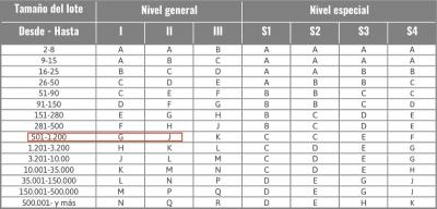Como calcular el número de piezas a inspeccionar con la AQL Tabla A