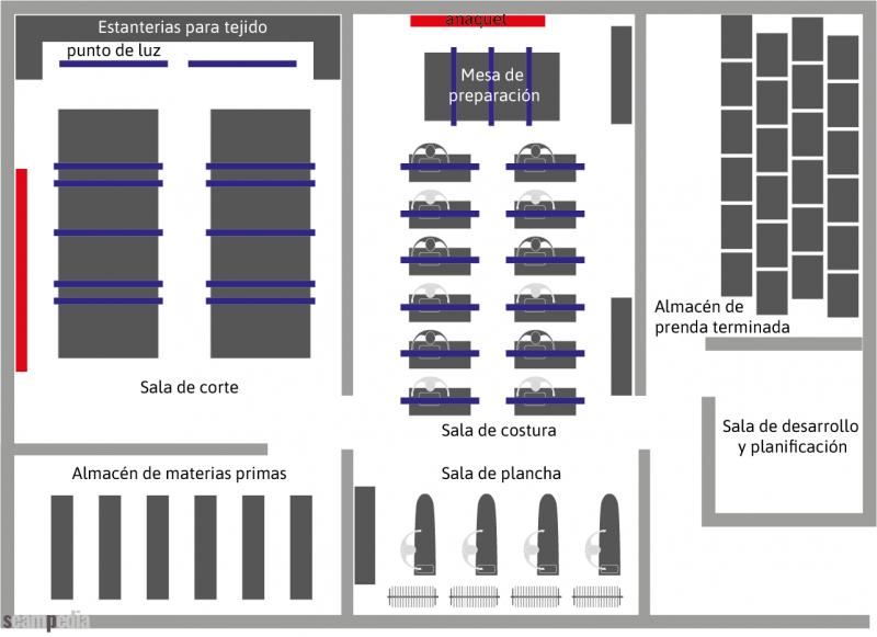 Selección cualitativa de un proveedor Distribución de planta de fabricación