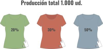 Distribución por color para calcular la AQL calculo para hacer selección de piezas a inspeccionar