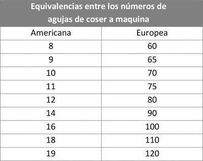 Equivalencias entre los números de agujas de coser a maquina