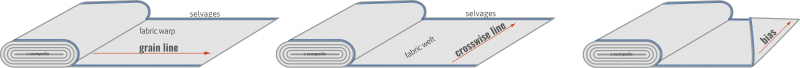 Elasticity percentage of a fabric Grain line