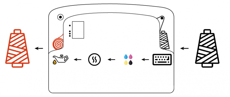 Digital dyeing system for the sewing thread