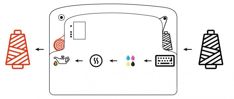 Tintura digital para hilo de coser. Formato de la impresora