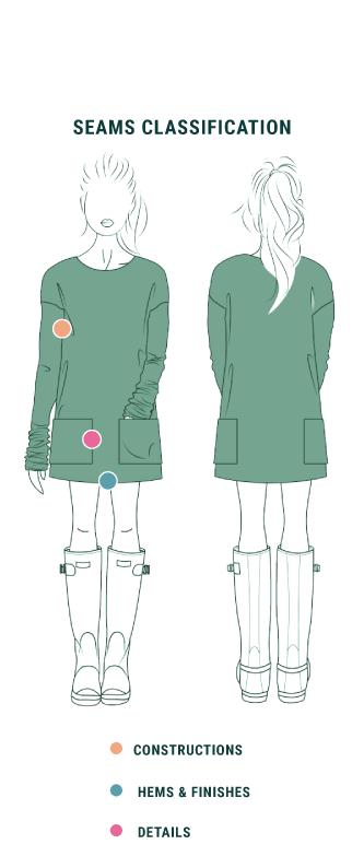 P3 Types of Seams