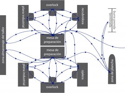 Plano de la sala Medidas ok V3 Flujo de paso