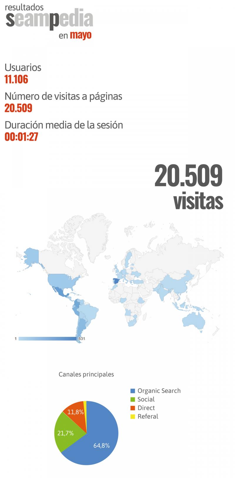 Resultados seampedia Mayo 2019 para la web