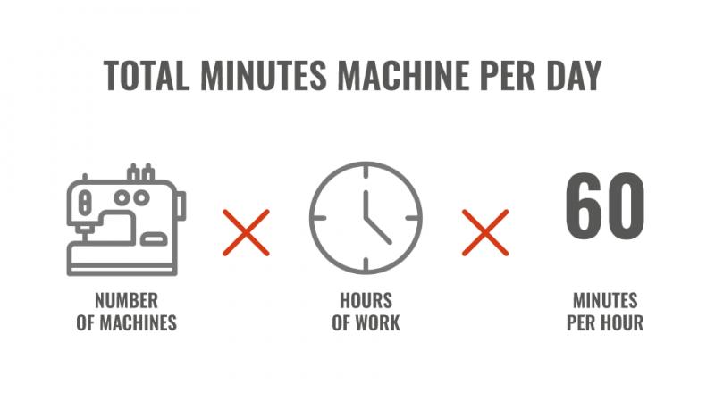 TOTAL MINUTES MACHINE PER DAY