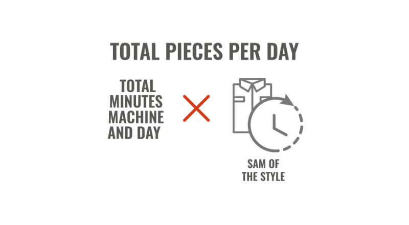 TOTAL PIECES PER DAY