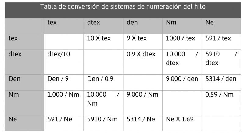 tabla de conversion de sistemas de numeración del hilo de coser para la industria de la confección
