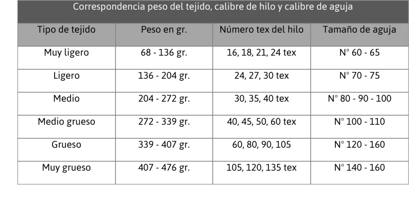 correspondencia del peso del tejido el calibre del hilo y el numero de aguja