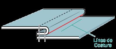 Anatomía de una Costura. Línea de costura