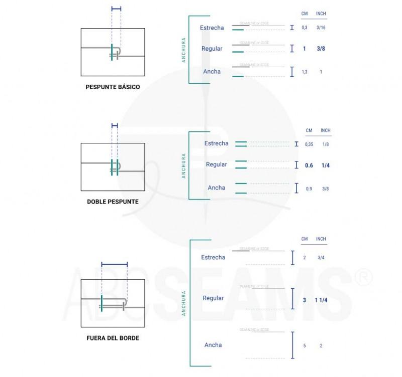 Las medidas estandares de los diferentes tipos de pespunte
