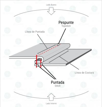 Tipos de Pespuntes y sus caracteríaticas