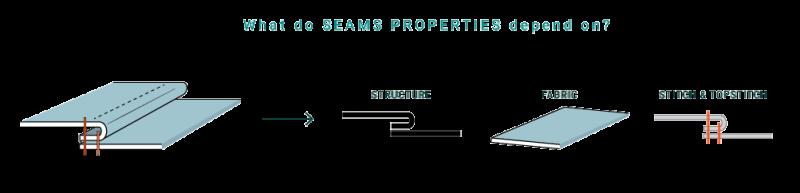 Types of Seams: Properties