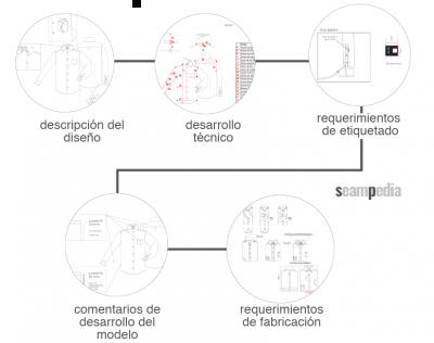 Ficha Técnica del modelo en la industria de confección para el desarrollo de la colección de moda