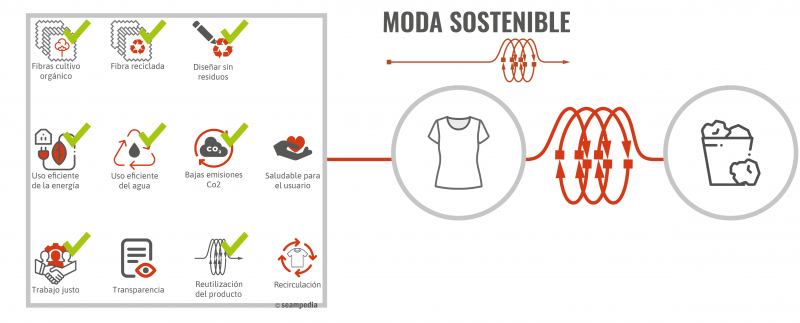moda sostenible V3