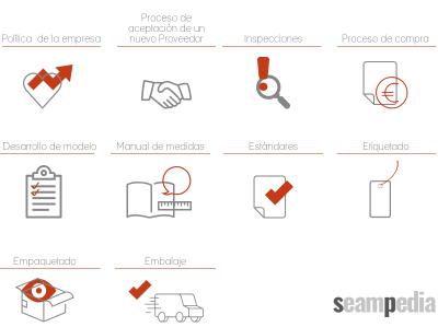 El técnico de calidad habituado a trabajar con Manual de Calidad para Proveedores en la industria de confección retail