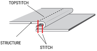 parts of a seam