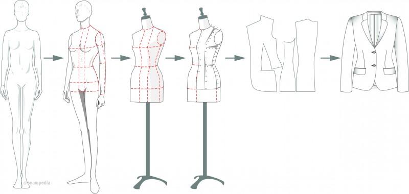 patron modelado pattern draping