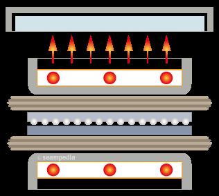 Termofijadora de cinta continua en la industria de la confección Continuous fusing machine