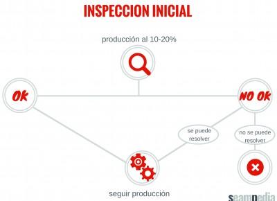 Inspección del producto, inspección inicial en la producción de confección