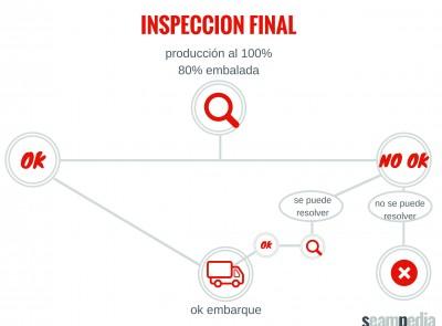 Inspección del producto, inspección final en la fabricacion de un modelo de ropa