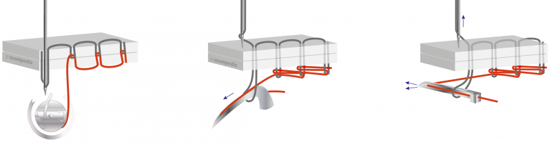 Seam classification stitch interlace types